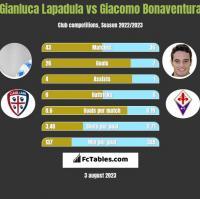 Gianluca Lapadula vs Giacomo Bonaventura h2h player stats