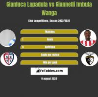 Gianluca Lapadula vs Giannelli Imbula Wanga h2h player stats