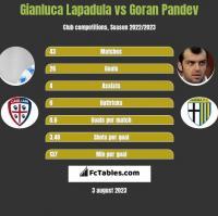 Gianluca Lapadula vs Goran Pandev h2h player stats