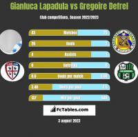 Gianluca Lapadula vs Gregoire Defrel h2h player stats