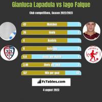 Gianluca Lapadula vs Iago Falque h2h player stats