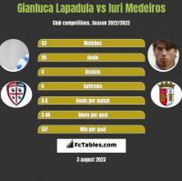 Gianluca Lapadula vs Iuri Medeiros h2h player stats