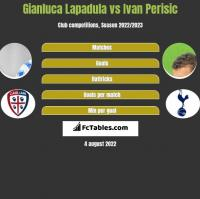 Gianluca Lapadula vs Ivan Perisić h2h player stats