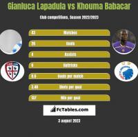 Gianluca Lapadula vs Khouma Babacar h2h player stats