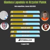 Gianluca Lapadula vs Krzystof Piatek h2h player stats
