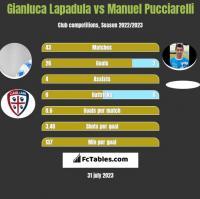Gianluca Lapadula vs Manuel Pucciarelli h2h player stats