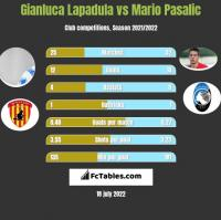Gianluca Lapadula vs Mario Pasalic h2h player stats