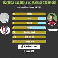Gianluca Lapadula vs Mariusz Stepinski h2h player stats