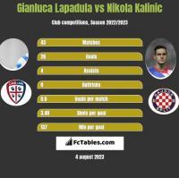 Gianluca Lapadula vs Nikola Kalinic h2h player stats
