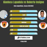 Gianluca Lapadula vs Roberto Insigne h2h player stats