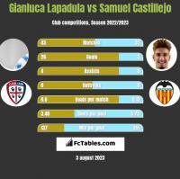 Gianluca Lapadula vs Samuel Castillejo h2h player stats