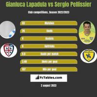 Gianluca Lapadula vs Sergio Pellissier h2h player stats