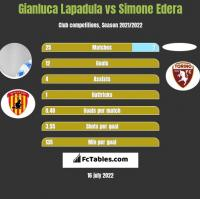 Gianluca Lapadula vs Simone Edera h2h player stats