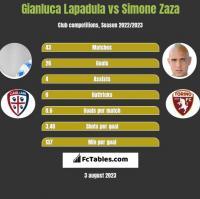 Gianluca Lapadula vs Simone Zaza h2h player stats