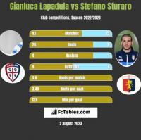 Gianluca Lapadula vs Stefano Sturaro h2h player stats