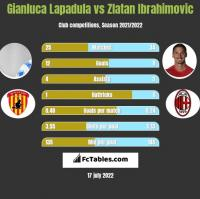 Gianluca Lapadula vs Zlatan Ibrahimovic h2h player stats