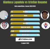 Gianluca Lapadula vs Cristian Kouame h2h player stats