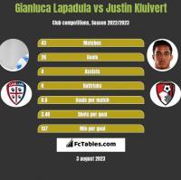Gianluca Lapadula vs Justin Kluivert h2h player stats