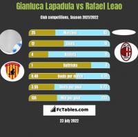 Gianluca Lapadula vs Rafael Leao h2h player stats