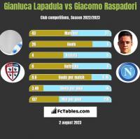 Gianluca Lapadula vs Giacomo Raspadori h2h player stats