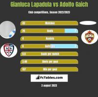 Gianluca Lapadula vs Adolfo Gaich h2h player stats