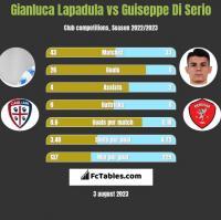 Gianluca Lapadula vs Guiseppe Di Serio h2h player stats