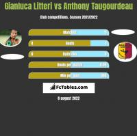 Gianluca Litteri vs Anthony Taugourdeau h2h player stats