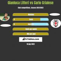 Gianluca Litteri vs Carlo Crialese h2h player stats