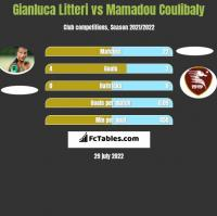 Gianluca Litteri vs Mamadou Coulibaly h2h player stats