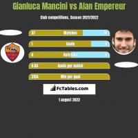 Gianluca Mancini vs Alan Empereur h2h player stats