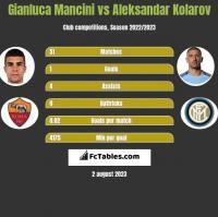 Gianluca Mancini vs Aleksandar Kolarov h2h player stats