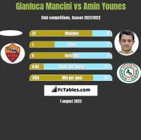 Gianluca Mancini vs Amin Younes h2h player stats