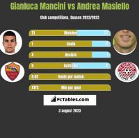 Gianluca Mancini vs Andrea Masiello h2h player stats
