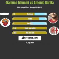 Gianluca Mancini vs Antonio Barilla h2h player stats