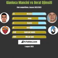 Gianluca Mancini vs Berat Djimsiti h2h player stats