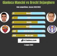 Gianluca Mancini vs Brecht Dejaeghere h2h player stats