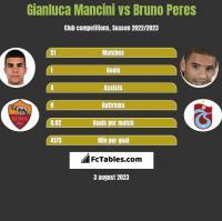 Gianluca Mancini vs Bruno Peres h2h player stats