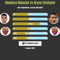 Gianluca Mancini vs Bryan Cristante h2h player stats