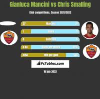 Gianluca Mancini vs Chris Smalling h2h player stats