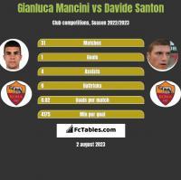 Gianluca Mancini vs Davide Santon h2h player stats