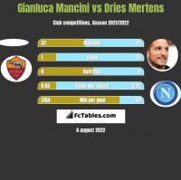 Gianluca Mancini vs Dries Mertens h2h player stats