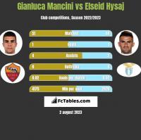 Gianluca Mancini vs Elseid Hysaj h2h player stats