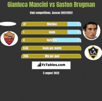 Gianluca Mancini vs Gaston Brugman h2h player stats