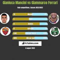 Gianluca Mancini vs Giammarco Ferrari h2h player stats