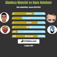 Gianluca Mancini vs Hans Hateboer h2h player stats