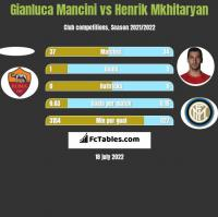 Gianluca Mancini vs Henrich Mchitarjan h2h player stats