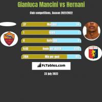 Gianluca Mancini vs Hernani h2h player stats