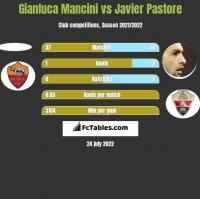 Gianluca Mancini vs Javier Pastore h2h player stats