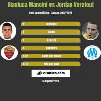 Gianluca Mancini vs Jordan Veretout h2h player stats