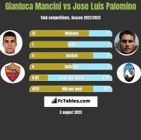 Gianluca Mancini vs Jose Luis Palomino h2h player stats